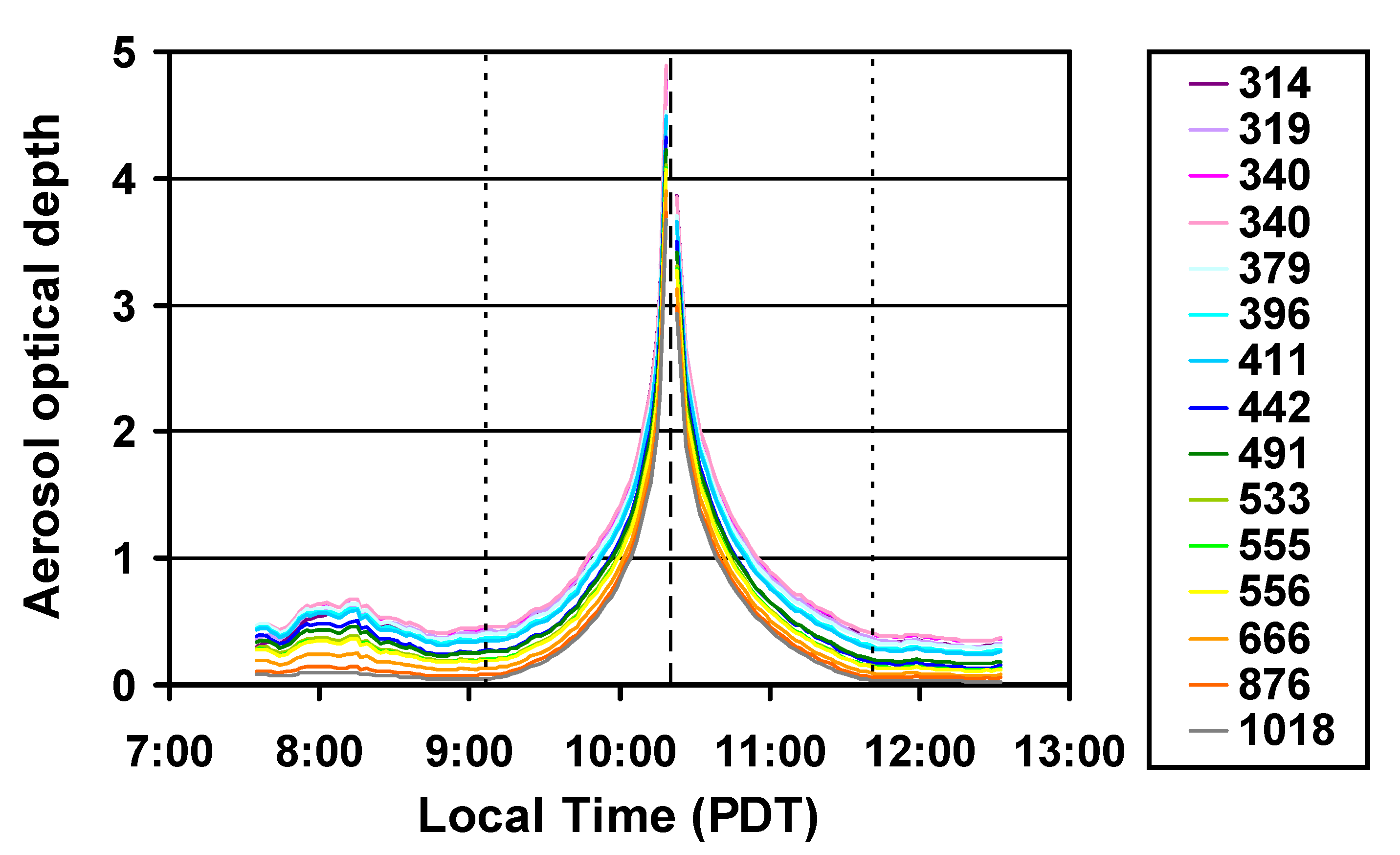 Fig 6: Aerosol optical depth calculated from direct spectral measurements extraced from shadowband data.