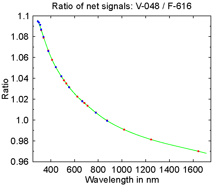 Fig.2: Ratio X(λ) of the net signal of working standard V-048 and the net signal of the reference lamp F-616 for measurements of the OXE (red symbols) and XGUV (blue symbols). The green line is a spline fit to the measurements of both instruments.